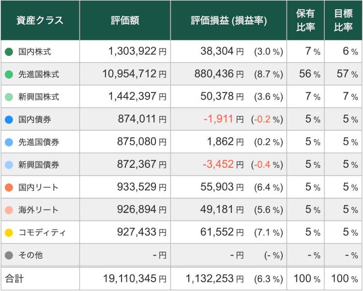 松井証券の投信工房画面