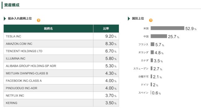 ロイヤル・マイル資産構成