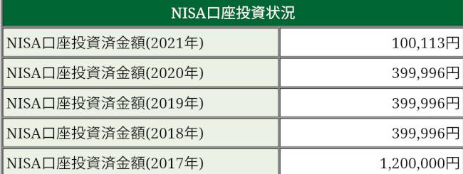 NISA投資状況