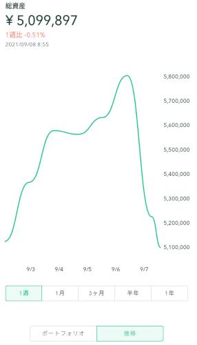 仮想通貨残高推移