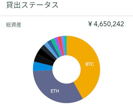 仮想通貨残高(レンディング)